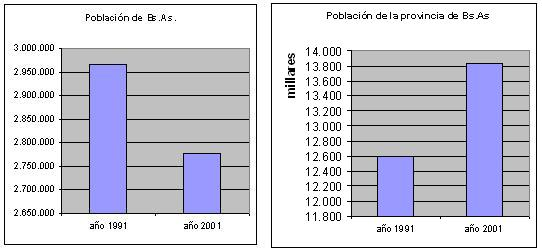 La población de la ciudad y el transporte